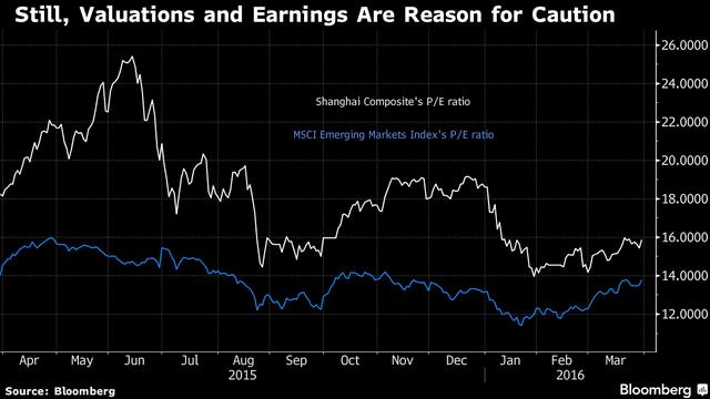 Dù giảm mạnh nhưng Trung Quốc vẫn nằm trên mặt bằng chung các thị trường mới nổi