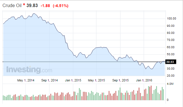 Giá dầu đã giảm 65% từ đỉnh 2014. Nguồn: Investing.com