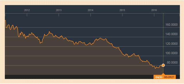 Giá hàng hoá cơ bản đã giảm 58% trong suốt 5 năm qua. Nguồn Bloomberg