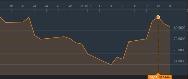 Chỉ số giá cả hàng hoá hồi phục 11% từ đáy đầu năm đến này: Nguồn : Bloomberg