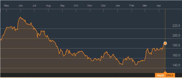 Giá cao su thiên nhiên Nhật hồi phục 26% từ đáy: Nguồn Bloomberg