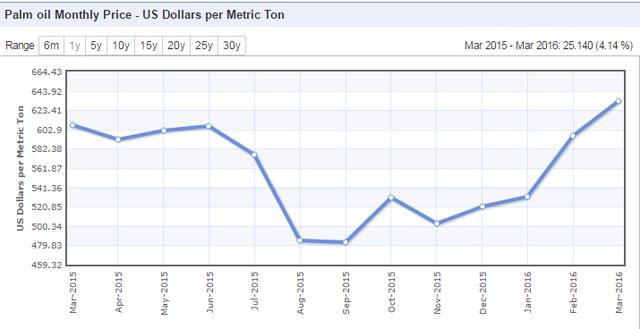 Giá cọ dầu đang ở mức cao trong nhiều năm 632 USD/tấn