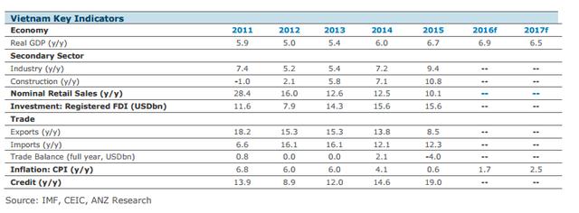 Dự báo của ANZ về một số chỉ số kinh tế chủ chốt