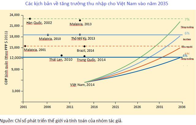 Ghi chú: PPP so sánh sức mua tương đương