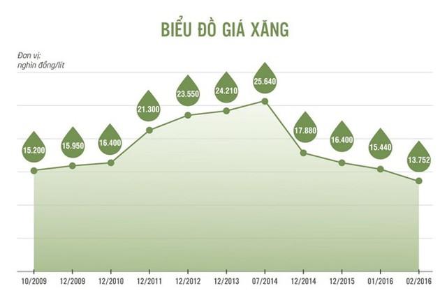 Diễn biến giá xăng từ năm 2009 đến nay (Nguồn: Zing.vn)