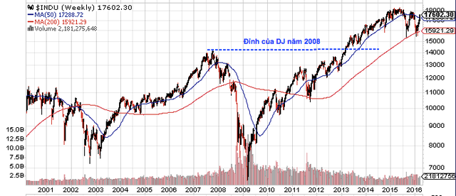 (Chỉ số DJ đã vượt qua mốc kháng cự mạnh nhất được thiết lập năm 2008 – trước suy thoái kinh tế Toàn cầu)