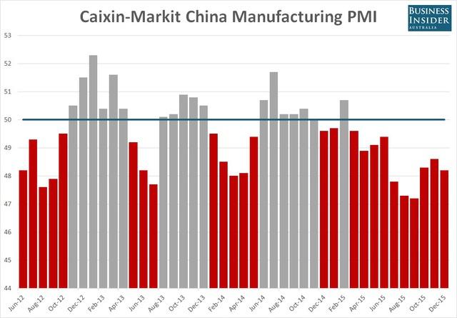 Chỉ số PMI Trung Quốc do Caixin và Markit thống kê