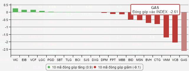 Phiên hôm nay, cả GAS, VCB, VNM, CTG, BVH, MSN, BID, MBB, FPT, DPM đều giảm điểm kéo VnIndex mất gần 9 điểm