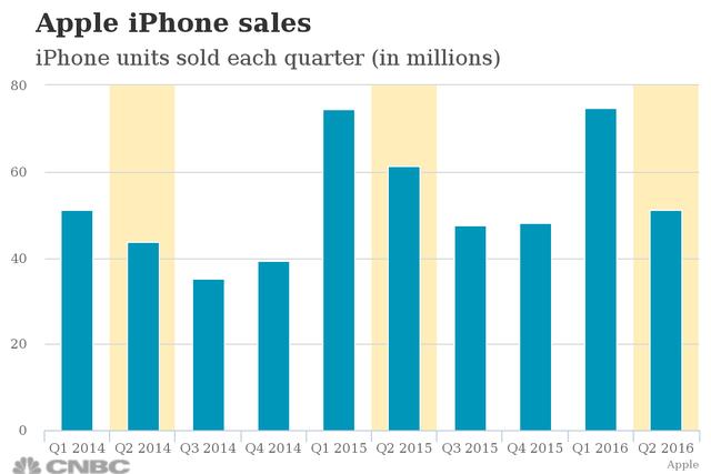 Số iPhone bán ra sụt giảm mạnh (Nguồn: CNBC)