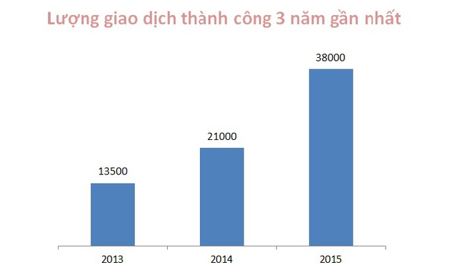 Nguồn: Bộ Xây dựng, số liệu làm tròn tương đối