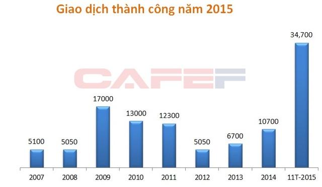 Giao dịch nhà đất năm 2015 đạt mức cao kỷ lục. Nguồn: Bộ Xây dựng