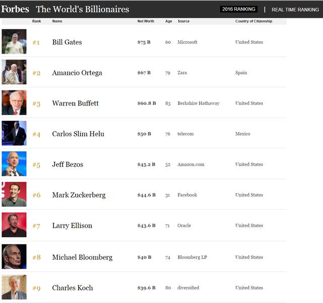 Trong danh sách của Forbes, Bill Gates vẫn là những người giàu nhất hành tinh. Đứng thứ hai là ông chủ của hãng thời trang Zara
