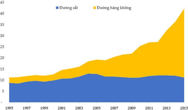 Số lượt khách được vận chuyển bằng đường hàng không và đường sắt trong 20 năm qua. (Đơn vị: Triệu lượt người)
