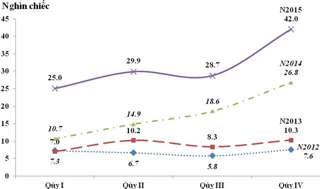 Lượng nhập khẩu ô tô nguyên chiếc các loại theo quý giai đoạn 2012-2015 (Nguồn: Tổng cục Hải quan)
