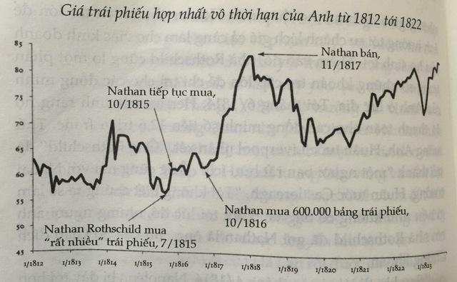 Nathan Rothschild dồn tiền mua trái phiếu chính phủ Anh sau khi quân đội Anh thắng trận