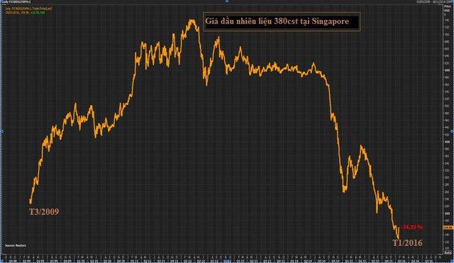 Các nhà máy lọc dầu chuyển hướng mua dầu thô