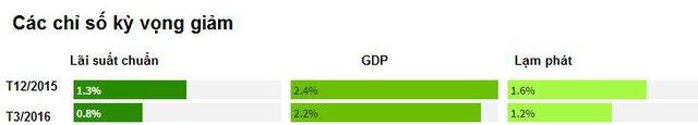 Dự báo mới nhất cho thấy năm nay, kinh tế Mỹ sẽ tăng trưởng 2,2% thay vì mức 2,4% như trước đây.