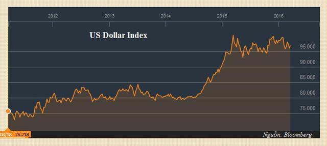 Diễn biến của chỉ số Dollar Index từ năm 2012 đến nay