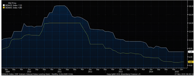 Lãi suất đang ở mức thấp nhất kể từ năm 2009.
