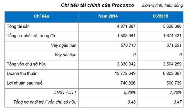 Nguồn: Bản công bố thông tin đấu giá tháng 12/2015 của Proconco, Báo cáo tài chính hợp nhất kiểm toán 2014 và Báo cáo tài chính hợp nhất 06 tháng 2015
