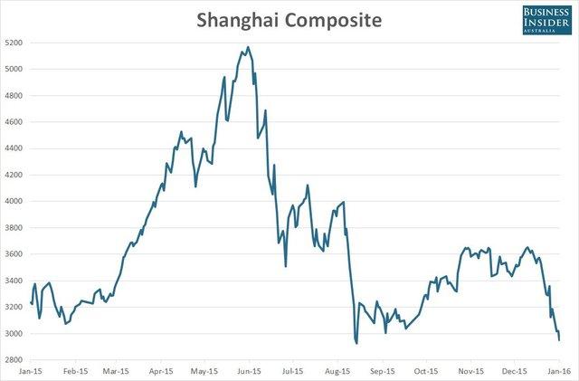 Diễn biến của chỉ số Shanghai Composite từ đầu năm 2015 tới nay