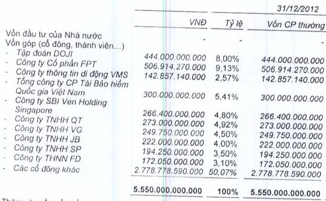 FPT Capital đã thay mặt Quỹ Việt Nhật đứng tên sở hữu để thành lập 4 công ty VG, JB, SP, FD đầu tư vào TPBank. Cty TNHH QT là công ty riêng thuộc sở hữu của ông Lê Quang Tiến - Phó Chủ tịch TPBank.