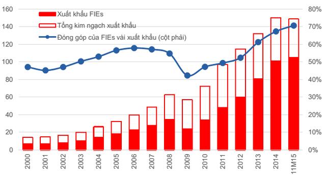 Tỷ trọng của nhóm doanh nghiệp có vốn đầu tư nước ngoài (FIEs) trong kim ngạch xuất khẩu.