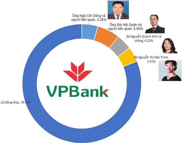 Cơ cấu cổ đông của VPBank tại thời điểm cuối năm 2015