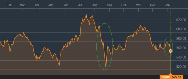 TTCK liên tục chao đảo bởi tỷ giá