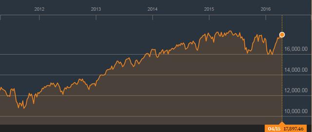 Chỉ số Dow Jones sẽ vượt đỉnh hay điều chỉnh?