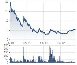 AVS: 5/6 hủy niêm yết cổ phiếu của chứng khoán Âu Việt