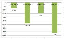 FPC: Quý IV/2011 lỗ khủng