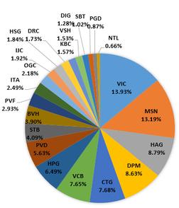 Danh mục quỹ ETF FTSE thêm GMD, bỏ CTG