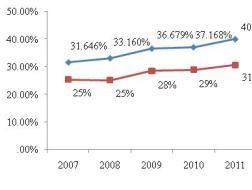 Phân tích tình hình tài chính ngành dược phẩm