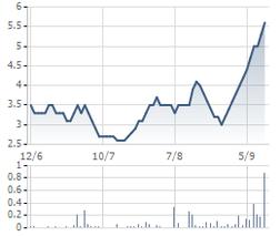 Biến động cổ phiếu DHI 3 tháng qua