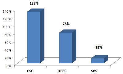 CTCK có tỷ lệ ATTC dưới 120%