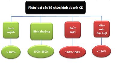 Phân loại các CTCK theo Nghị định 226 và Đề án Tái cấu trúc TTCK