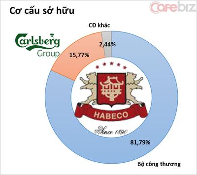 Carsberg tham vọng gia tăng tỷ lệ sở hữu