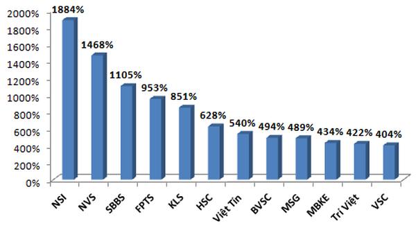 Các CTCK có tỷ lệ an toàn tài chính cao nhất