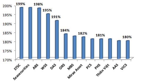 CTCK có tỷ lệ ATTC trên 180%