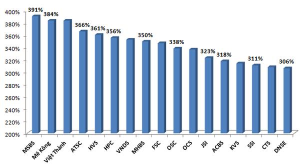 Các CTCK có tỷ lệ ATTC trên 300%
