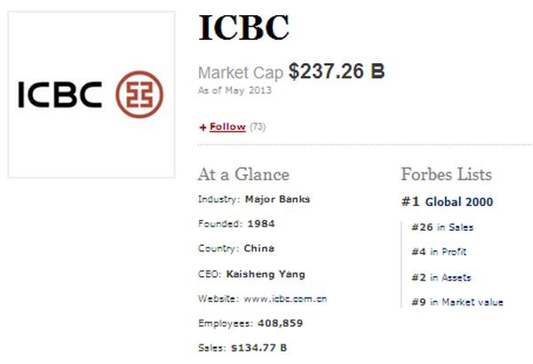 1. ICBC - Ngân hàng Thương mại và Công nghiệp Trung Quốc