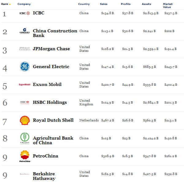 10 công ty lớn nhất thế giới