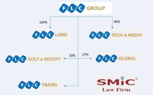 Cơ cấu tổ chức FLC Group