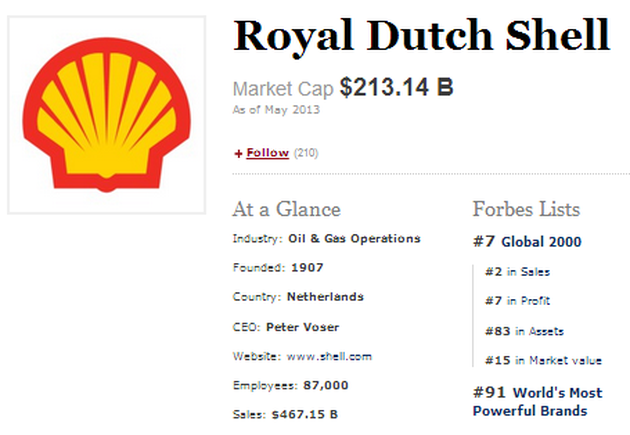 7. Royal Dutch Shell