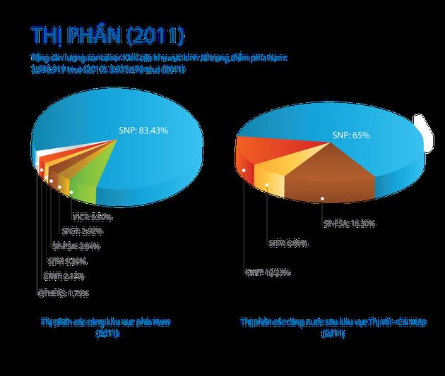 Thị phần năm 2011