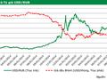 Đồng Rúp giảm giá ảnh hưởng thế nào đến Việt Nam?