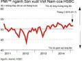 HSBC: Chỉ số PMI tháng 2 tăng nhẹ lên mức 51,7 điểm