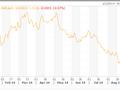 Đồng Euro xuống thấp nhất 1 năm