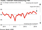 PMI tháng 8 giảm tháng thứ 4 liên tiếp xuống còn 50,3 điểm